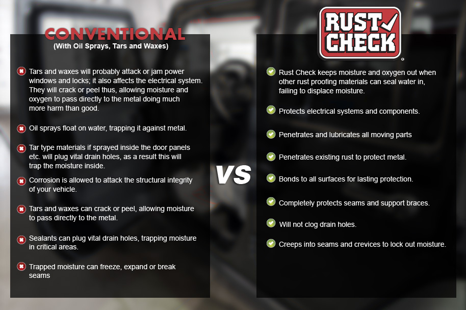 Rust Check Application Comparison